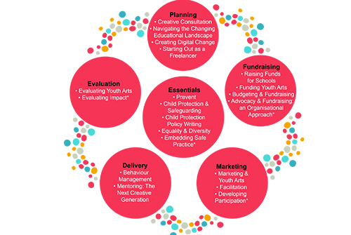 Diagram which breaks down the different strands of professional development courses we offer into the categories Evaluation, Delivery, Marketing. Essentials, Fundraising and Planning.