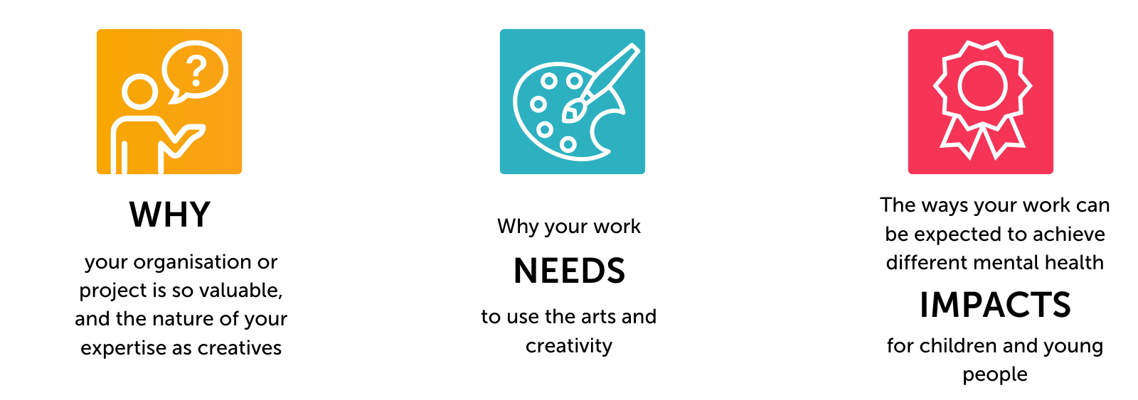 Why your organisation or project is so valuable, why your work needs to use the arts and creativity, and the ways your work can be expected to achieve different mental health impacts for children and young people.