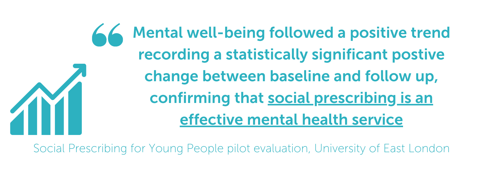 Mental well-being followed a positive trend recording a statistically significant positive change between baseline and follow up, confirming that social prescribing is an effective mental health service